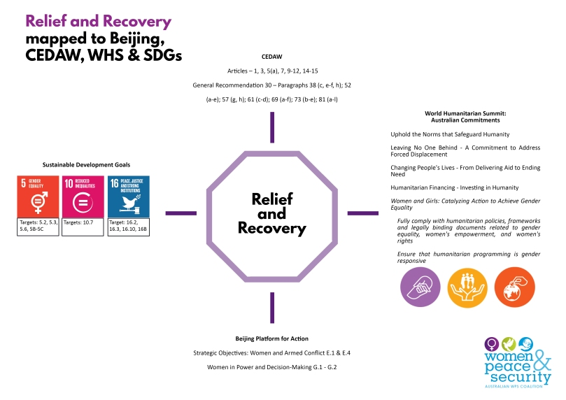 FINAL Relief and recovery pillar